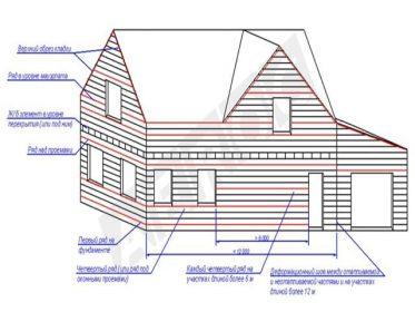строительство дом